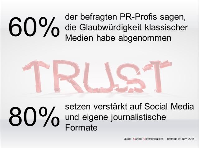 Das Vertrauen in traditionelle Medien sinkt auch unter PR-Profis - das zeigt eine aktuelle Umfrage der Kommunikationsberatung Gartner Communications